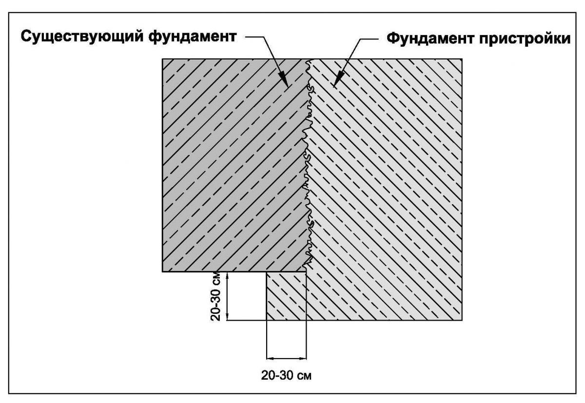 Стыковать бетон смесь для ремонта бетонного пола своими руками